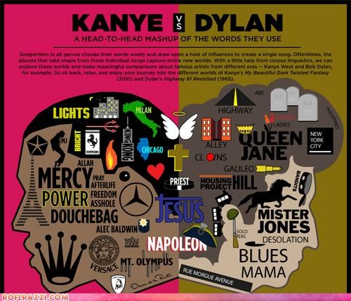 awesome,bob dylan,cool,infographic,kanye west