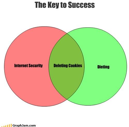 cookies dieting internet security venn diagram