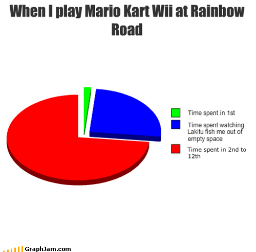 Mario Kart nintendo Pie Chart video games wii - 4612421120