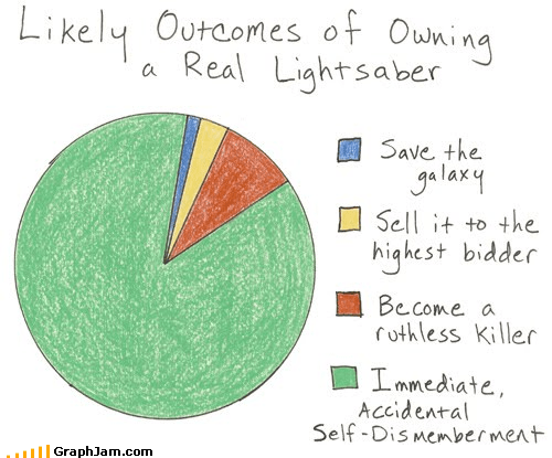 dismemberment light saber lukes-hand Pie Chart star wars - 4612790016