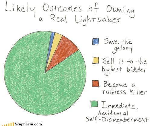 dismemberment light saber lukes-hand Pie Chart star wars - 4612790016