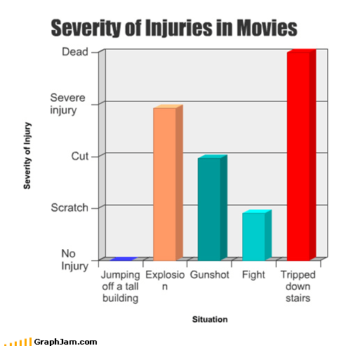 Severity of Injuries in Movies