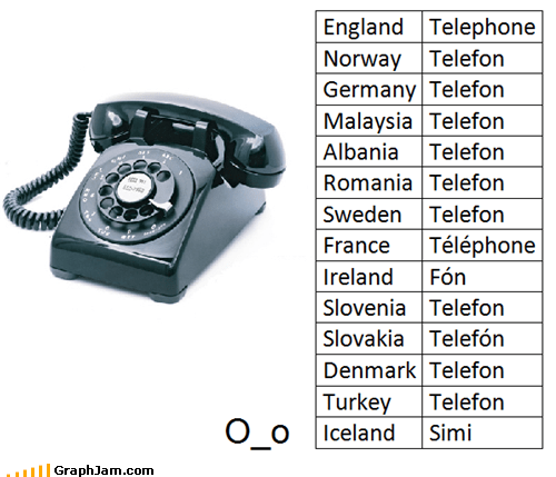 Iceland infographic languages simi telephone - 4614519552