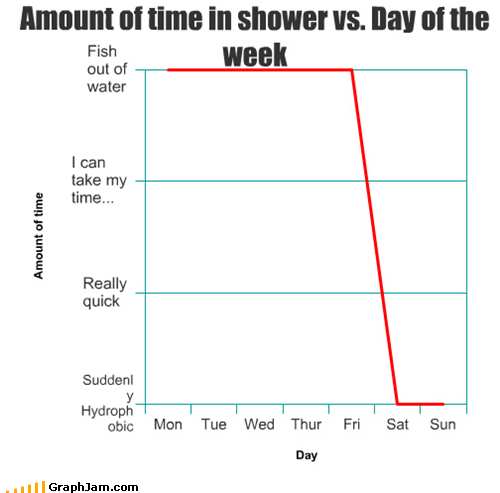 bathing,hygene,Line Graph,shower,weekends