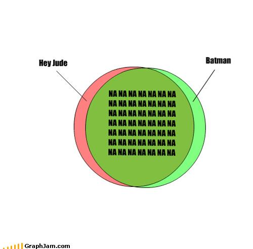 batman beatles lyrics Songs theme songs venn diagram - 4616199424