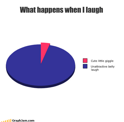 Awkward giggle laughing Pie Chart