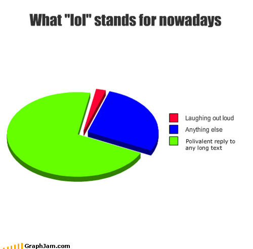 im lol Pie Chart sms texting - 4618149120