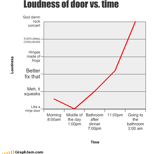 Loudness of door vs. time