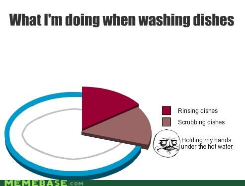 chores,dishes,me gusta,Pie Chart