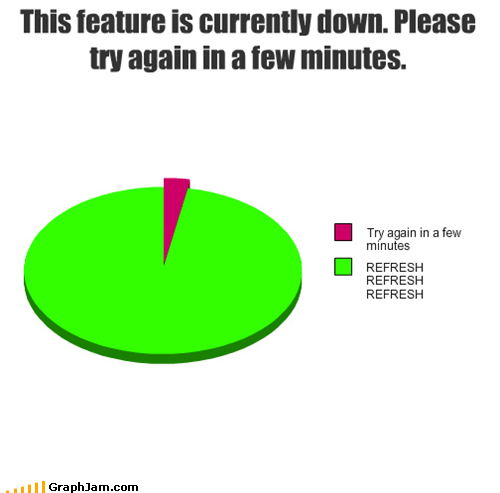 impatience,internet,Pie Chart,time,websites
