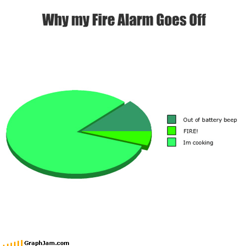 alarm,annoying,cooking,fire,Pie Chart