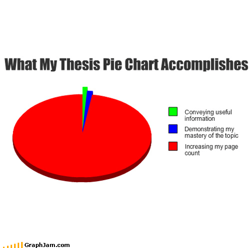 What My Thesis Pie Chart Accomplishes