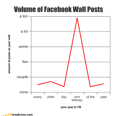 birthday facebook fb Line Graph posts wall - 4623930112