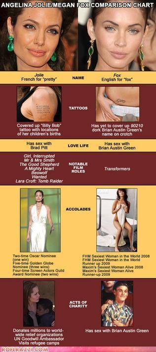 Angelina Jolie,Chart,funny,infographic,megan fox