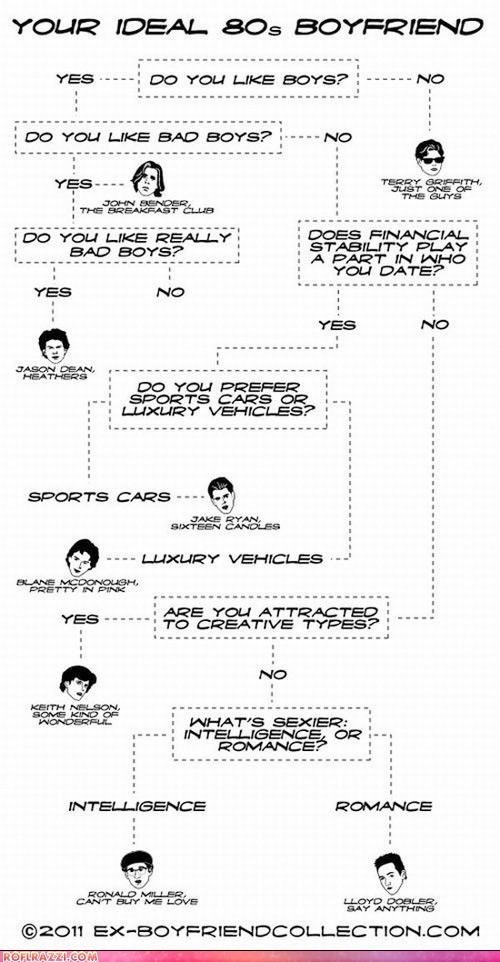 80s Chart funny infographic - 4625416192