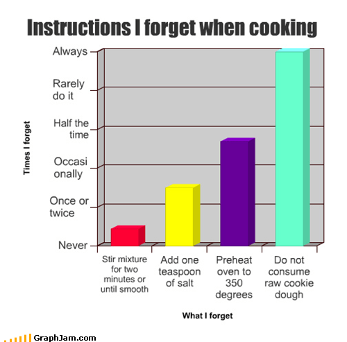 Bar Graph cookies cooking eating - 4625676032