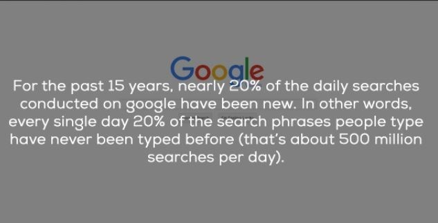 cool statistics about everyday life | Google past 15 years, nearly 20 daily searches conducted on google have been new other words, every single day 20 search phrases people type have never been typed before s about 500 million searches per day).