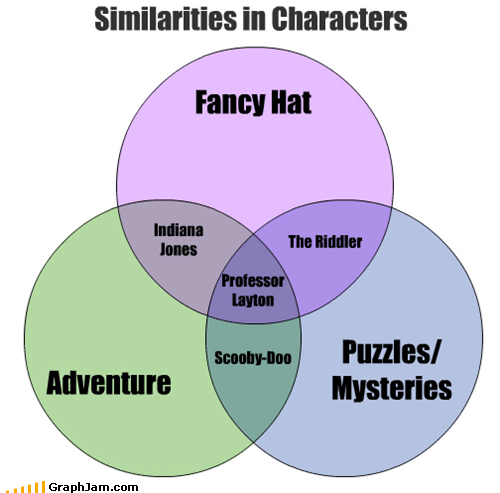 heroes,movies,television,venn diagram,video games