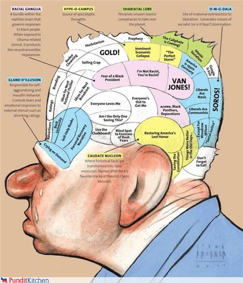 glen beck,infographic,political pictures
