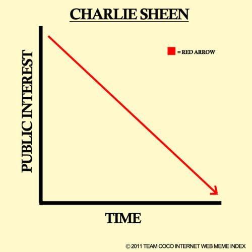 Charlie Sheen Meltdown Morning Links - 4634268672