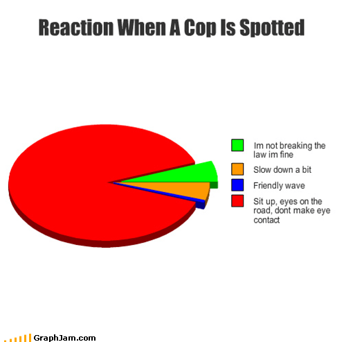 Reaction When A Cop Is Spotted