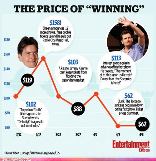 Charlie Sheen Chart funny graph - 4635304192