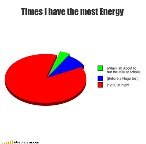energy insomnia night Pie Chart sleep