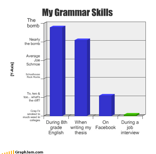 Bar Graph,grammar,interviews,jobs,life,nervousness