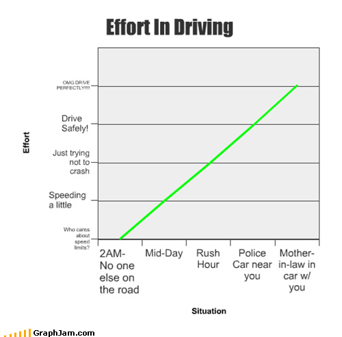 Effort In Driving