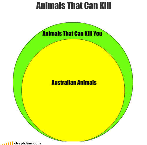 animals,australia,Death,poisonous,scary,venn diagram