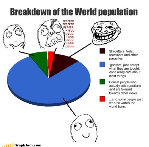 internets irl Memes Pie Chart rage guy troll - 4644726528