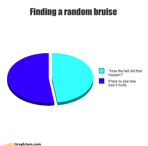 bruises,injuries,ow,Pie Chart