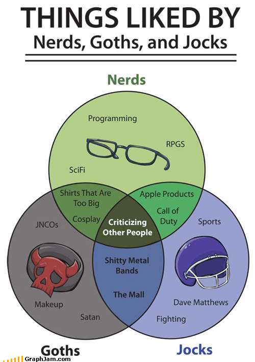 goths,high school,jocks,nerds,stereotypes,venn diagram
