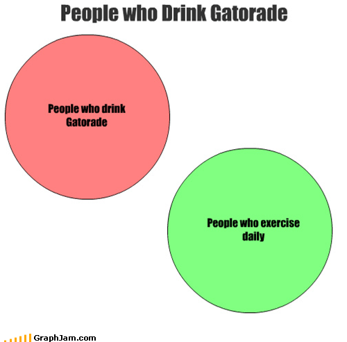 beverages,exercise,gatorade,life,sports,venn diagram