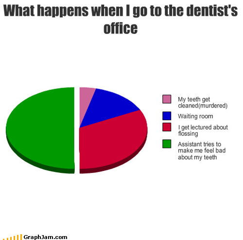 dentist,health,Pie Chart,teeth