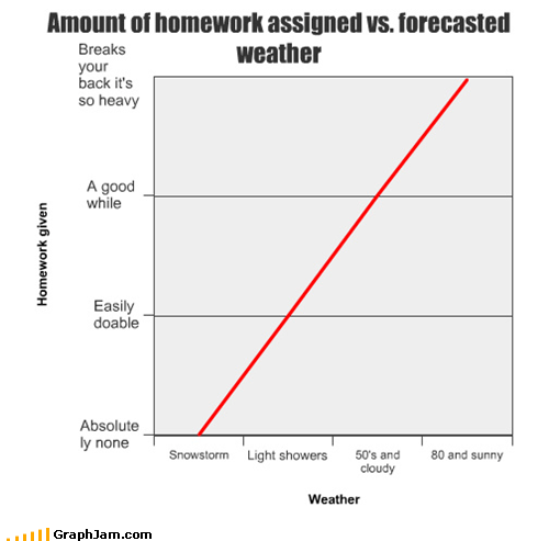homework Line Graph school weather