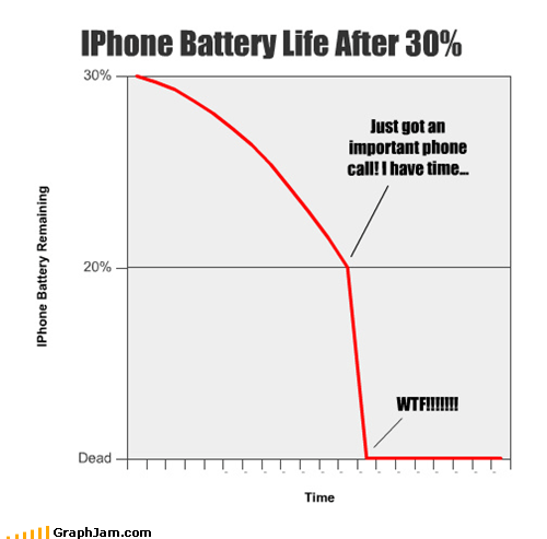 IPhone Battery Life After 30% Just got an important phone call! I have time... WTF!!!!!!!