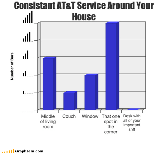 Bar Graph,cell phones,service,technology,zero bars