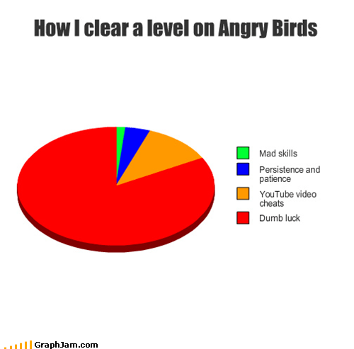 angry birds,iphone,luck,Pie Chart,video games