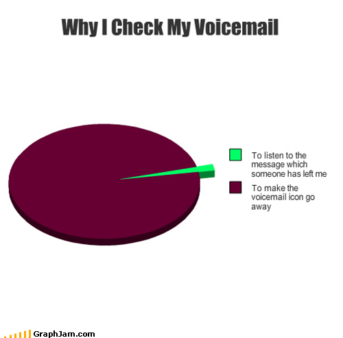 annoying calls mom phone Pie Chart voicemail