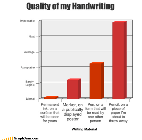 Bar Graph handwriting ink readable writing - 4655004416