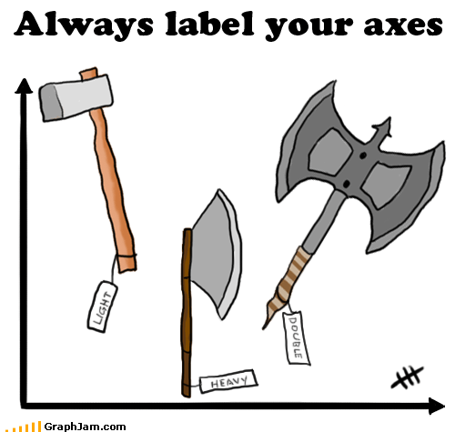 axes axis chart art puns