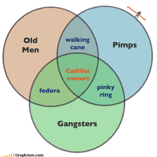 cadillac,gangsters,old men,pimps,venn diagram