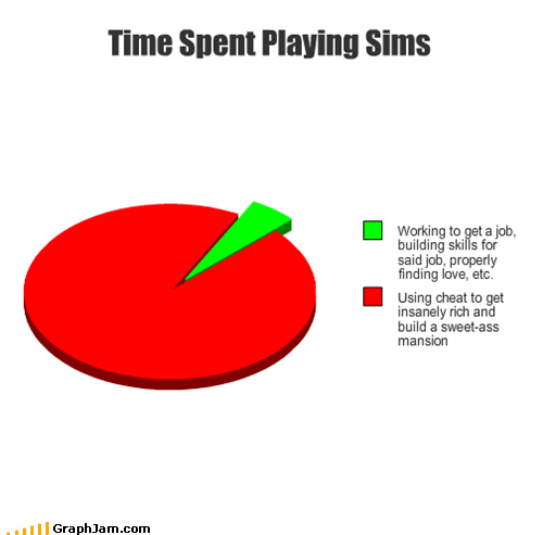 cheats,computer games,Pie Chart,Sims,video games