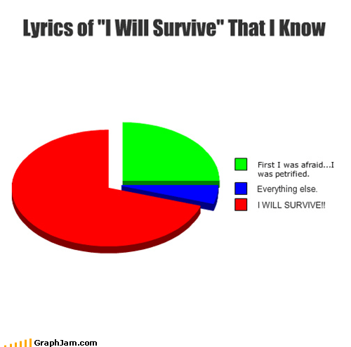 gloria gaynor,i will survive,lyrics,Pie Chart,singing