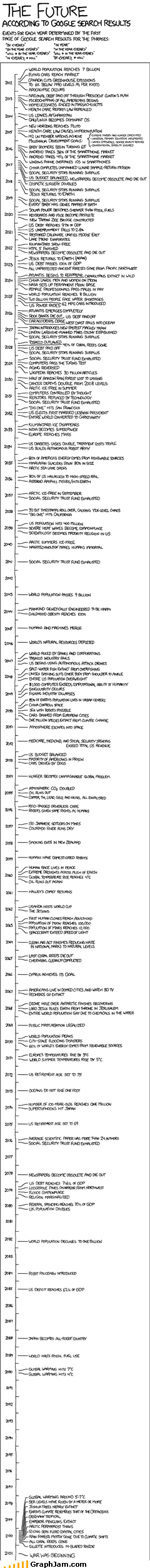 earth,future,infographic,timeline,xkcd