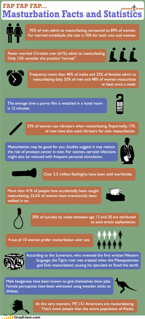 fapping infographic masturbation Statistics - 4668375808