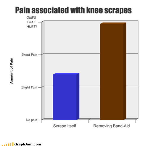 Pain associated with knee scrapes