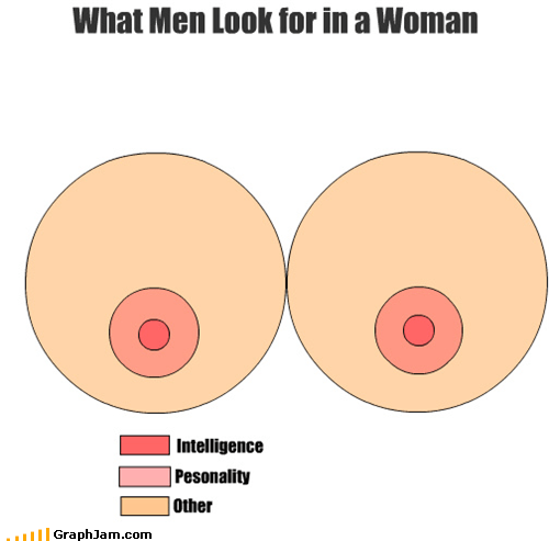 cleavage,infographic,ladyfunbags,sandbags,venn diagram,Video