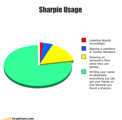 pens,permanent markers,Pie Chart,sharpie